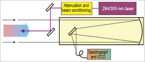 Simplified block schematic of Norwegian biological lidar