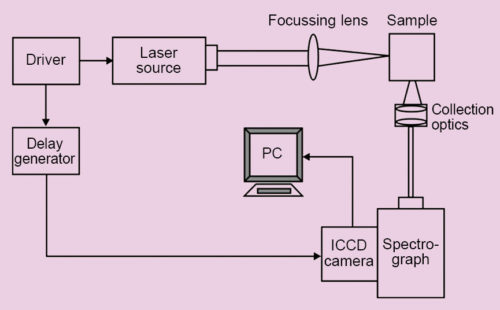 Laser-induced breakdown spectroscopy setup