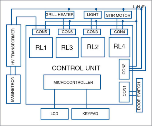 [SODI_2457]   Microwave Oven Control Board | Full Electronics Project | Oven Controller Wiring Diagram |  | Electronics For You