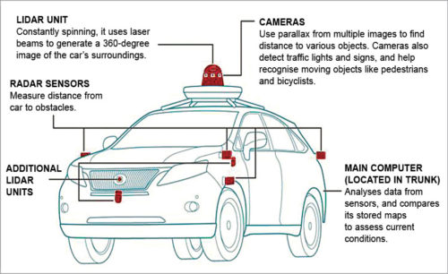 Sensors used in autonomous vehicles