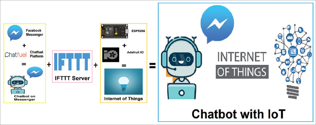 Block diagram of AI chatbot