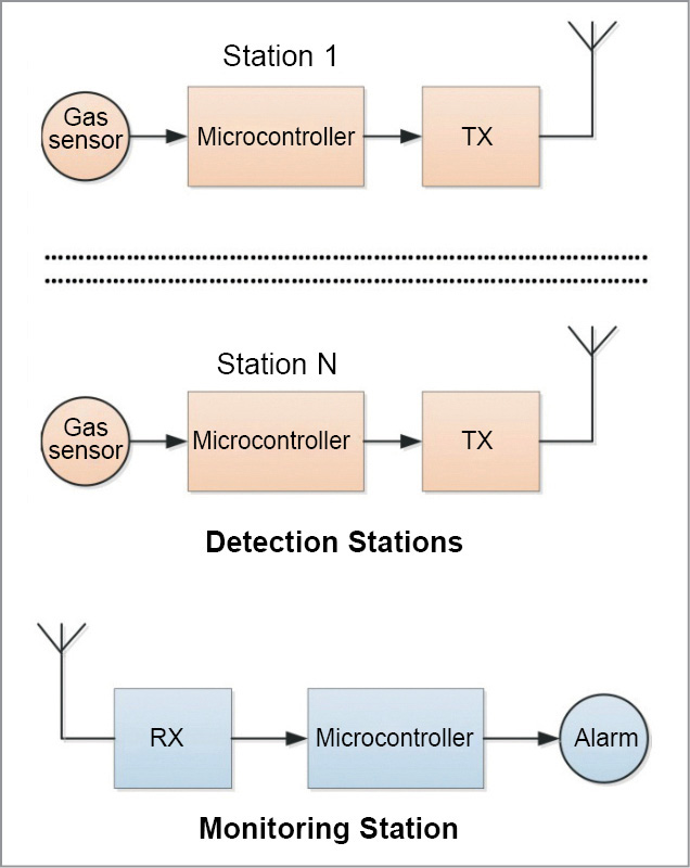 Block diagram of gas detection system