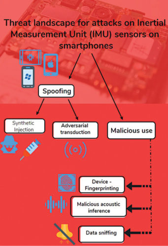 Threat landscape of attacks on smartphone sensors