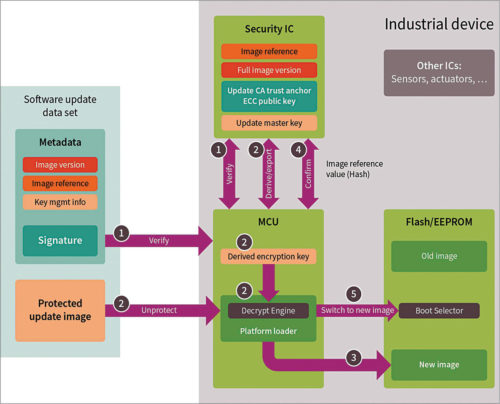 Architecture of high security design for remote control (Credit: Infineon Technologies)