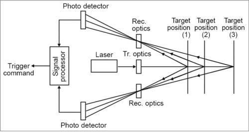 Axially-symmetric arrangement of multiple aperture photo sensors