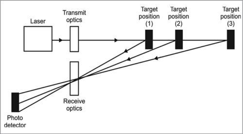 Basic principle of operation of laser triangulation proximity sensor