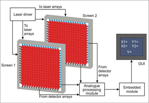 lock schematic arrangement of different sub-systems comprising laser velocity screen instrumentation