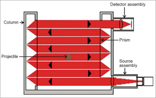 Creating two-dimensional laser screen by employing a transmitter, a receiver and multiple retro-reflectors for each plane