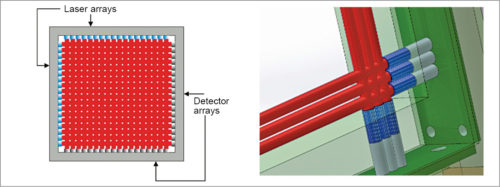 Creating two-dimensional laser screen by using separate transmitter and receiver pairs