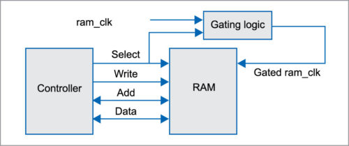 Example of inactive blocks/interface gating