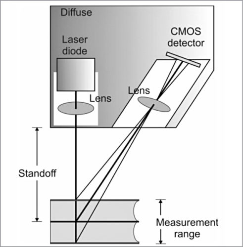 Laser beam proportionally moving on detector
