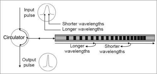 Linearly-chirped grating