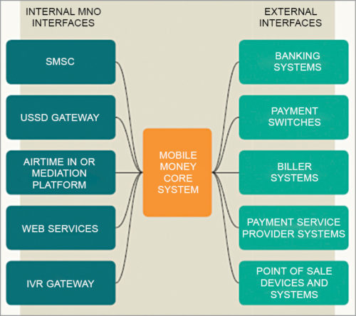 Mobile money interface (Credit: GSMA)