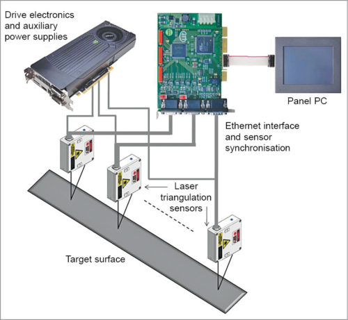 Schematic of a typical multi-sensor instrumentation