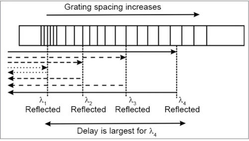 Schematic of grating in which grating period is increasing linearly with length of grating