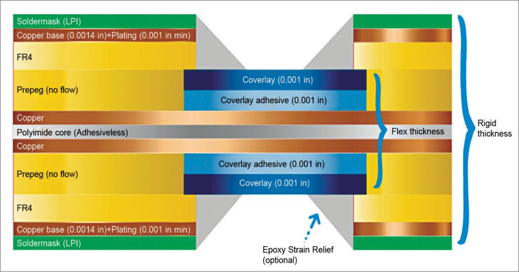 Standard buildup for rigid-flex PCBs