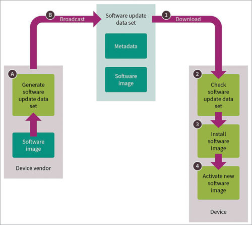 Steps performed during software update (Credit: Infineon Technologies)