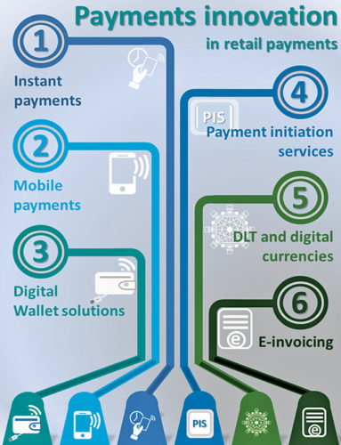 Types of digital payments (Credit: Bank of Greece)