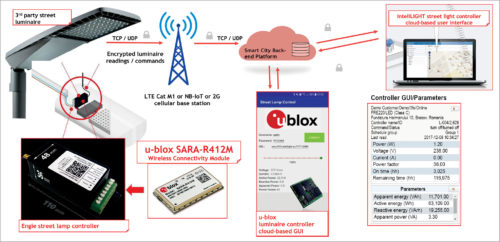 SARA-R412M-enabled streetlight platform architecture and network topology (Credit: u-blox)