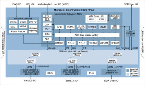 SmartFusion2 SoC FPGA architecture