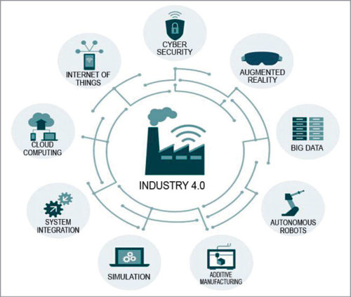 Nine pillars of Industrial 4.0