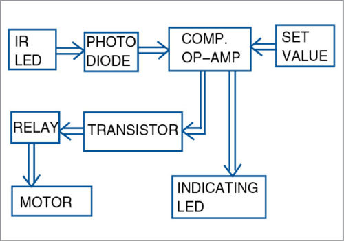 Block diagram of line follower robot