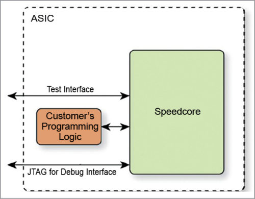 Embedded Speedcore