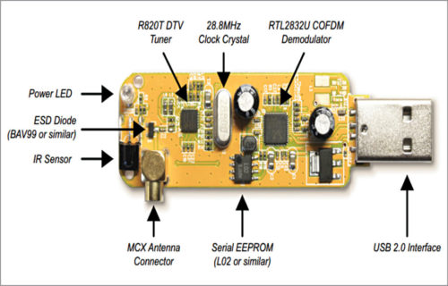 Fig. 1: RTL-SDR dongle (Source: Software Defined Radio using MATLAB & Simulink and the RTL-SDR First published by Strathclyde Academic Media, 2015. This revised edition published 2017 Authored by Robert W. Stewart, Kenneth W. Barlee, Dale S.W. Atkinson, and Louise H. Crockett)