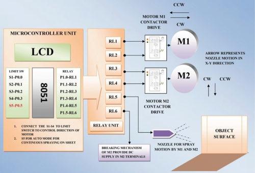 Block diagram of thin-film deposition controller using MCU