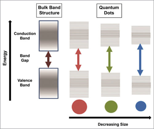 Fig. 2: Semiconductor band gap increases with decrease in size of the nanocrystal (Credit: www.sigmaaldrich.com)