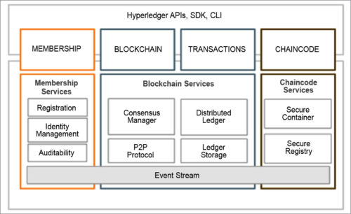 Hyperledger services