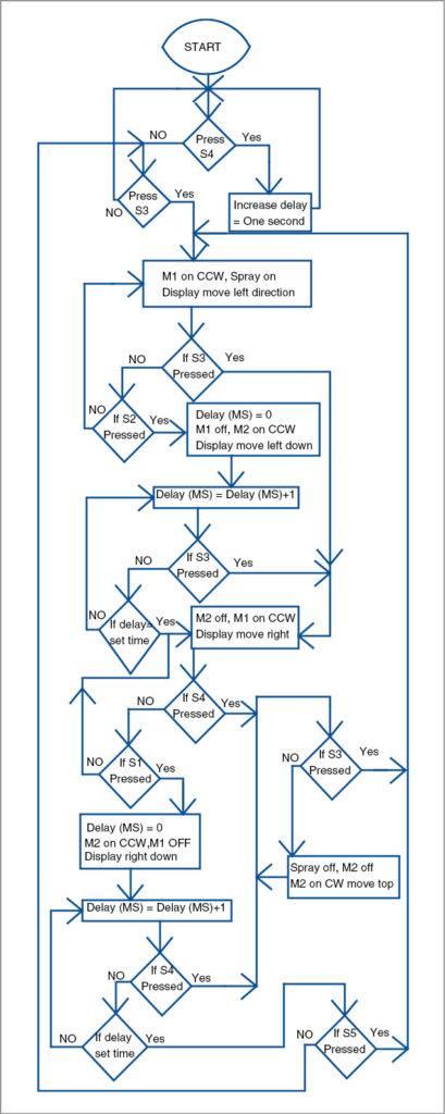 Flow chart of the circuit of thin-film deposition controller using MCU