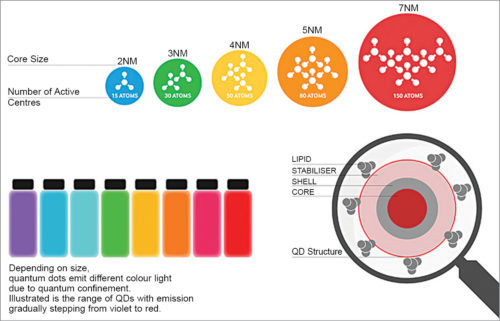 Fig. 3: Colour control by quantum dot particle size (Credit: https://pid.samsungdisplay.com)