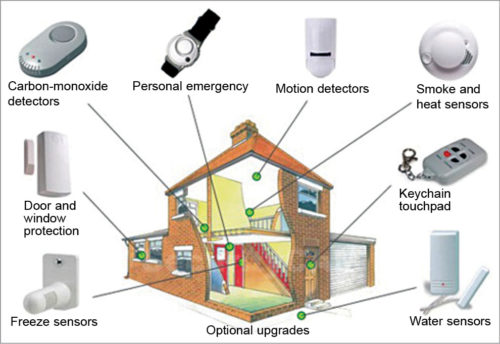 Typical home security systems