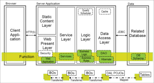 Software-centric service architecture (Credit: https://applicationarchitecture.wordpress.com)