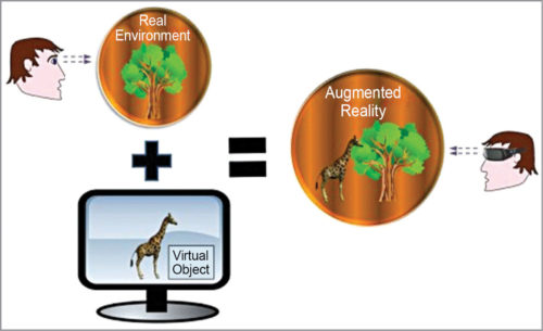 Concept of augmented reality
