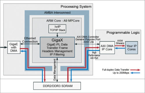 Zynq GigaX functionality and interfaces