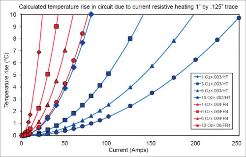 Thermal conductivity of different IMSes