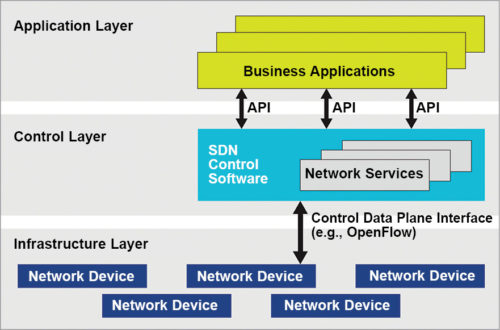 SDN architecture (Credit: www.sdxcentral.com)