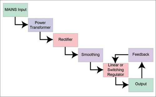 Block diagram of a regulated supply