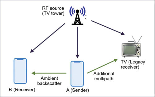 Communication between two battery-free devices using ambient backscatter