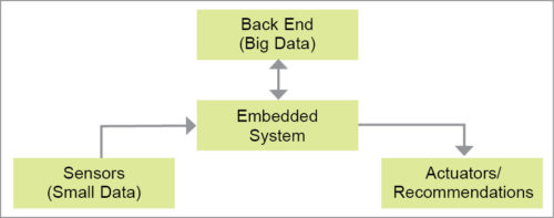 Basic components of an IoT system
