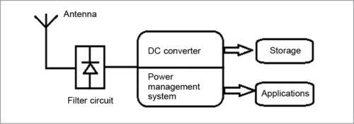 RF energy harvesting circuit