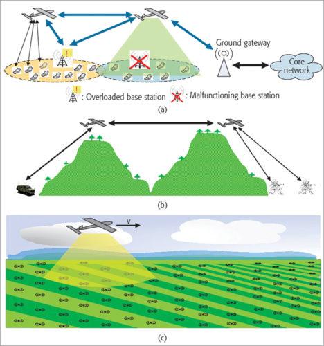 Common uses of UAVs (Credit: www.semanticscholar.org)