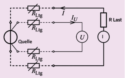 Circuit diagram of a four-wire measurement with source and load
