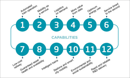 Fig. 1: Twelve capabilities required for the realisation of Shift2rRail vision