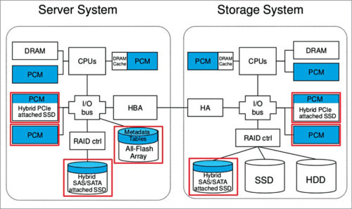 Computation and storage memory (Credit: www.extremetech.com)