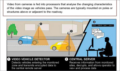 Video vehicle-detection system (Credit: www.slideshare.net)
