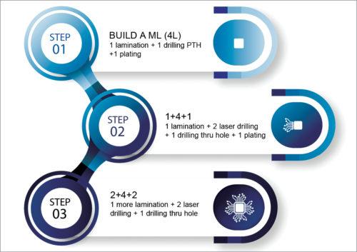 Lamination process (2+4+2 HDI PCB)