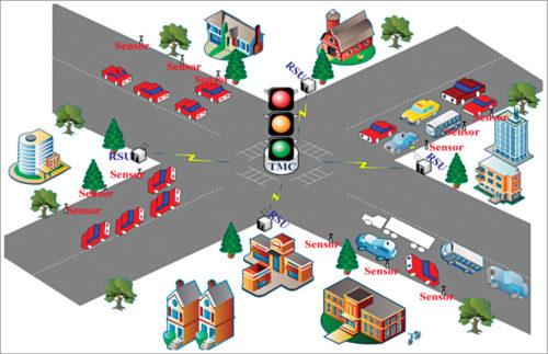Dynamic traffic light sequencing (Credit: www.mdpi.com)
